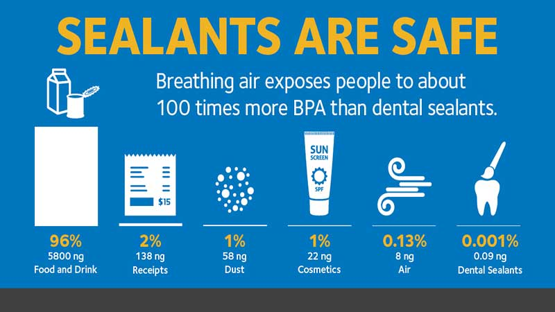 آیا BPA در سیلانت وجود دارد؟